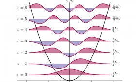 graph of harmoic oscillator waves